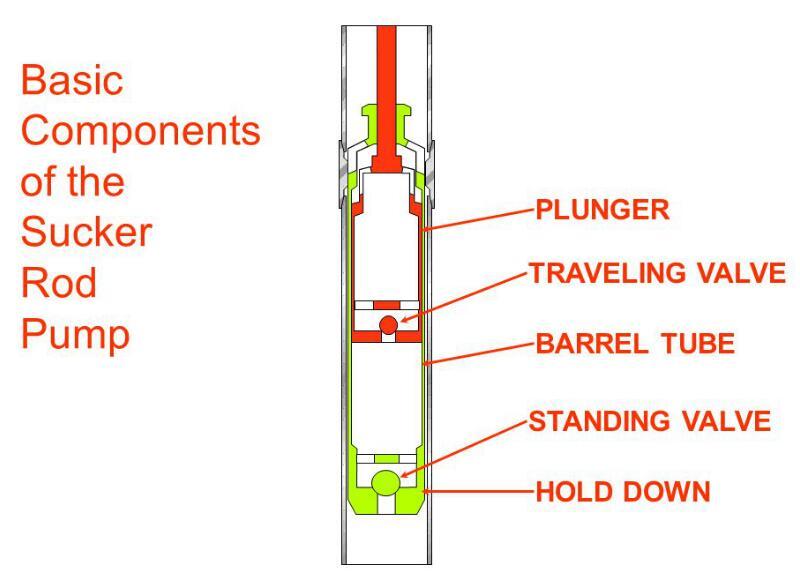 basic components of sucker rod pump